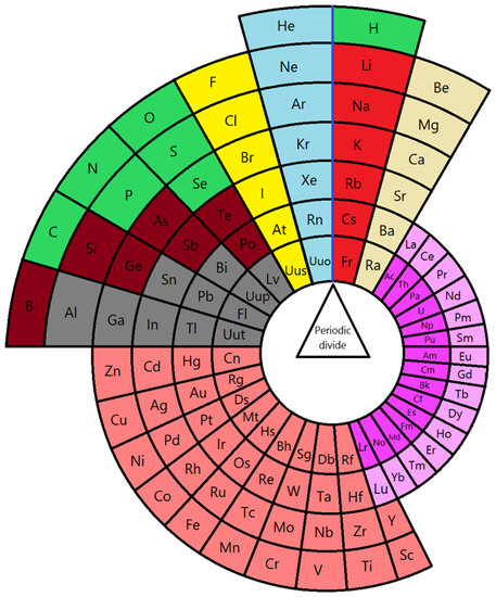 Alternative circular periodic table